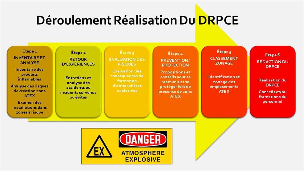 Document Relatif A La Protecton Contre Les Explosions